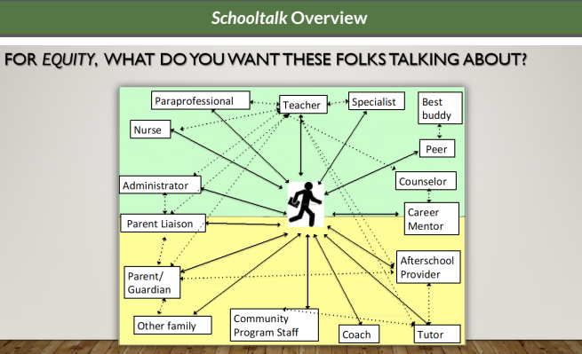 Exploring the Principles of Schooltalk