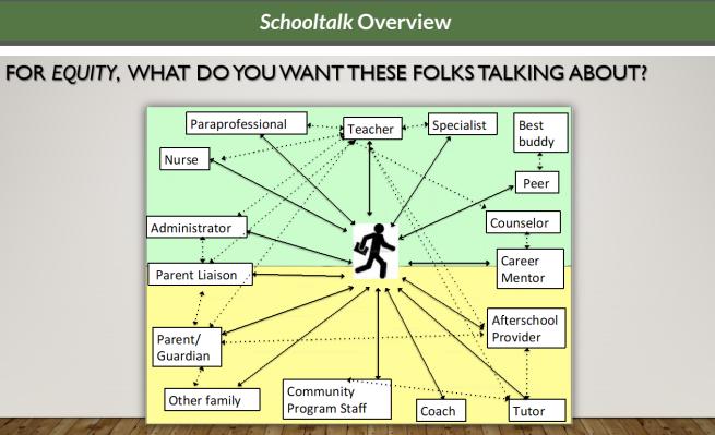 Exploring the Principles of Schooltalk